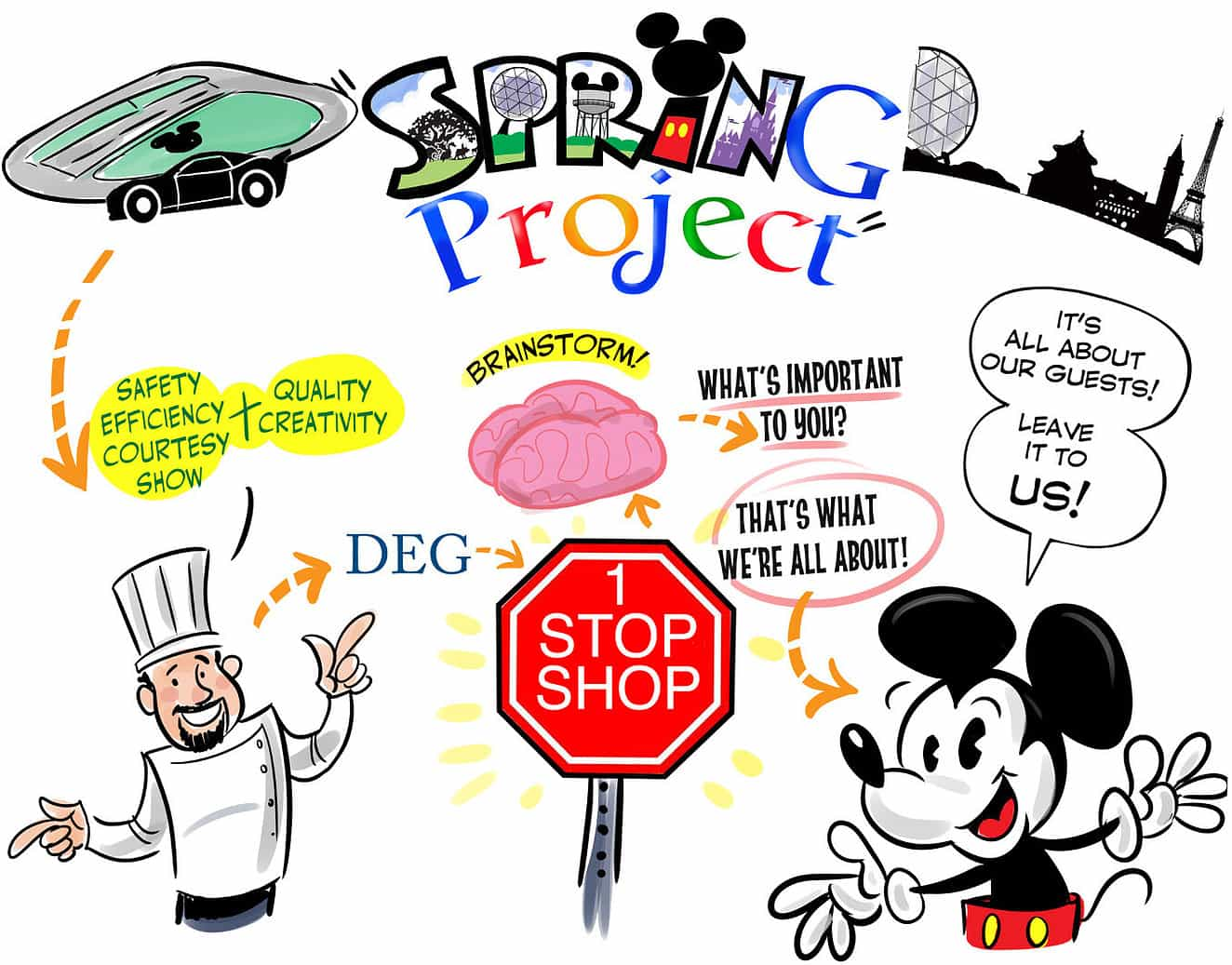 Graphic Recording - Artistic Talent Group